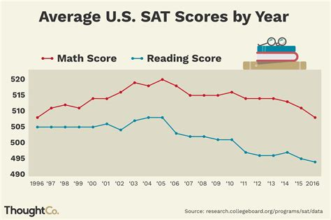 whats  good sat score  college admissions