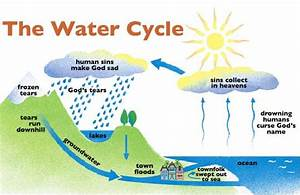 Blade 7184  The Water Cycle