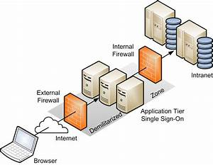 7 Best Images of DMZ Server Diagram - Cisco Network ...