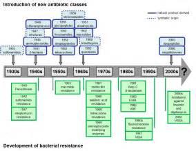 Antibiotic Resistance Timeline