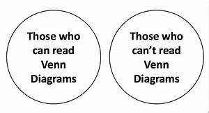 Venn Diagram  Why Conservatives Hate Citi Bike