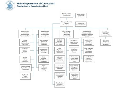 administration department  corrections