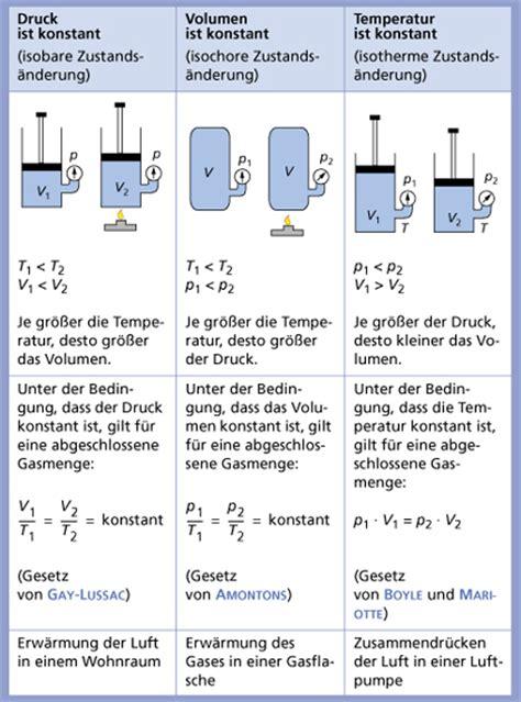gasgesetze  chemie schuelerlexikon lernhelfer