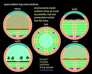 space station cross section by frenchfriar on DeviantArt