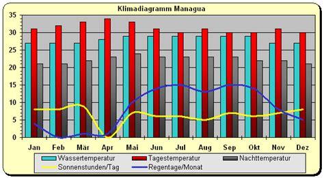 nicaragua klima und beste reisezeit