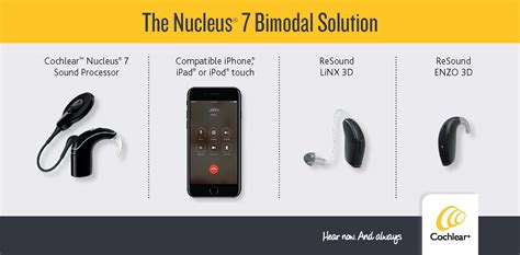 cochlear americas baha order form the enzo 3d hearing aid is now available with the nucleus
