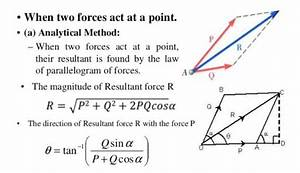 Find The Resultant Of Two Forces Using Parallelogram Law