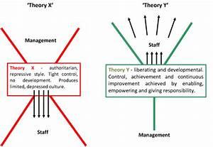 The Mcgregor X  U2013 Y Theory