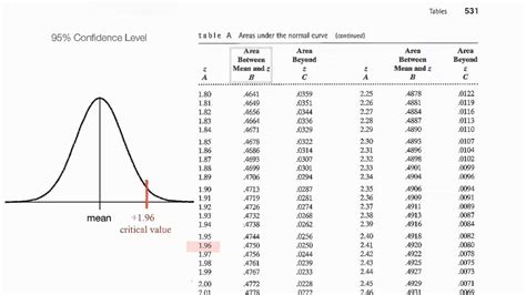 critical values table value scores level normalized chart statistics sigma confidence understand visit