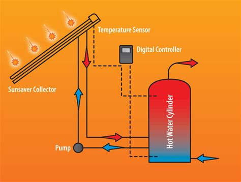 solar water heating  good idea solar electric
