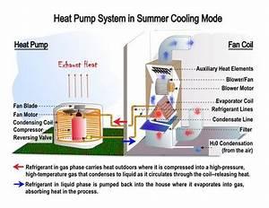 Heat Pump System Diagram Before You Call A Ac Repair Man