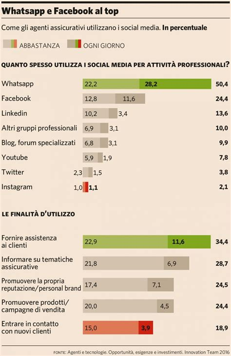 si鑒e social allianz l agente utilizza poco i social media e rischia intermedia channel