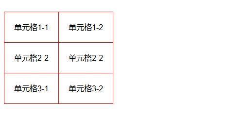 在html5中不支持 的cellpadding 和 cellspacing 2 如何用css实现