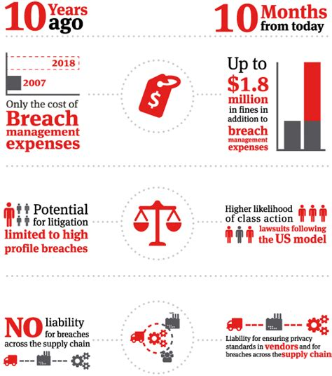 Ls Plus Data Breach Class by Privacy Changes Key Actions To Ensure Compliance