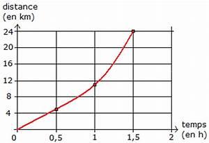 Calcul Temps De Trajet : cours de maths 4e vitesse moyenne ~ Medecine-chirurgie-esthetiques.com Avis de Voitures
