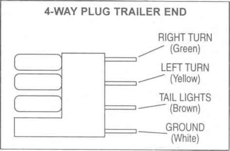 Flat Four Pole Trailer Wiring Connection Kit Utility Brake