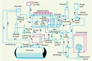 Electrical Engineering Concepts  Schematic Arrangement Of