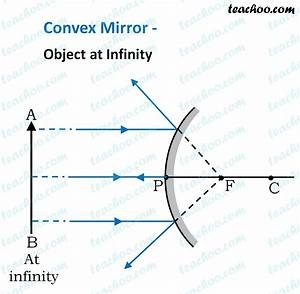 Convex Mirror - Ray Diagram  Images Formed
