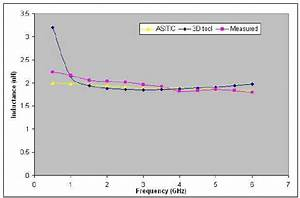 Inductor Impedance Versus Frequency