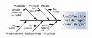 Sms Qa Control Management  Ishikawa Cause  U0026 Effect