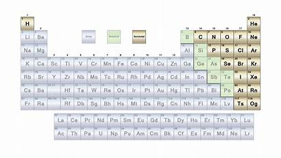 Periodic Table Metals Non Elements Nonmetals Nonmetal
