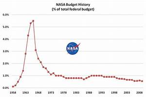 Bastiat's Corner: Pennies for NASA - Ignoring the Cost at ...