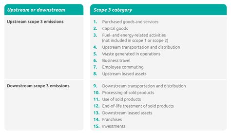 Understanding The Relevance Of Scope 3 Emissions For