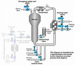 Valves Enhance Fluidized
