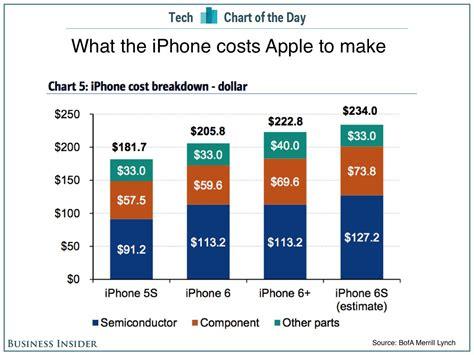 quanto costa ad apple produrre liphone iphone italia