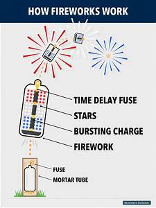 How Do Fireworks Work