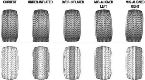 tire wear   lstechcom