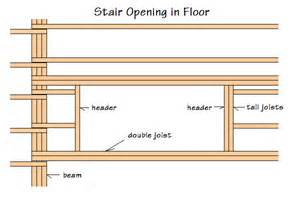 answers to questions about how to frame an access hatch into an attic or loft how to make a