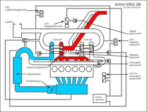 mkiv technik sequentielle turbolader ansteuerung von