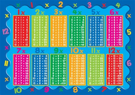 multiplication tables printable times table challenge marus bridge primary school wigan