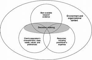 Evidence based clinical decision making Venn diagram2 ...