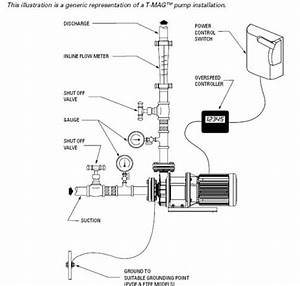 Mag Drive Pump - Installation Instructions