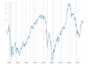 Wti Price Chart Crude Oil Prices 70 Year Historical Chart Macrotrends