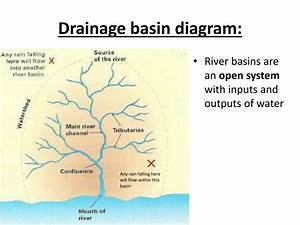 Ppt - The Drainage Basin  Powerpoint Presentation
