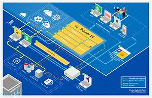 Microsoft Business Intelligence Architecture