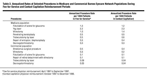 effect  physician reimbursement methodology   rate