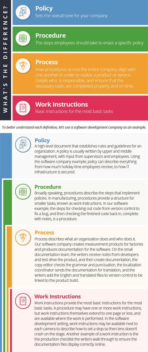 write policies  procedures smartsheet