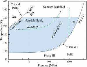 Phase Diagram Of Ethane  The Liquid