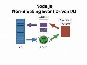 The Call Stack And Event Loop In Node