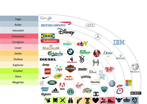 What Are Brand Personalities?