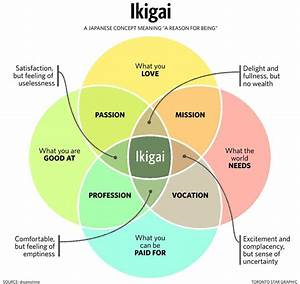 Finding Your Life U2019s Meaning  A Quest To Discover Ikigai