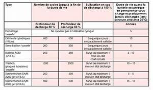 Durée De Vie D Une Batterie : dur e vie batterie voiture dur e de vie d 39 une batterie de voiture conseils pour ne dur e de ~ Medecine-chirurgie-esthetiques.com Avis de Voitures