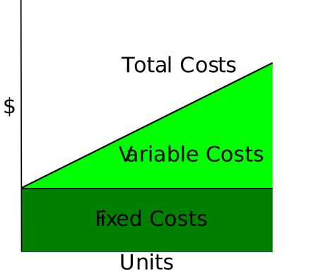 What Does A Cost by Fixed Cost