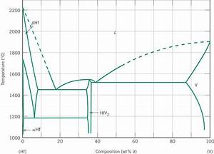 Solved  Using Hafnium U2013vanadium Phase Diagram To Answer Pro