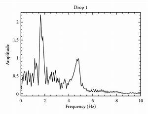 The Graphs Report The Frequency Domain Response Of The