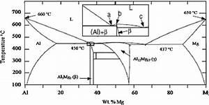 Al U2013mg Equilibrium Binary Phase Diagram  2